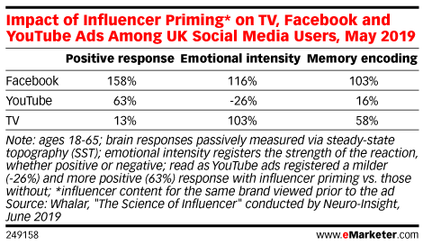 Impact of Influencer Priming* on TV, Facebook and YouTube Ads Among UK Social Media Users, May 2019