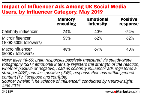Impact of Influencer Ads Among UK Social Media Users, by Influencer Category, May 2019