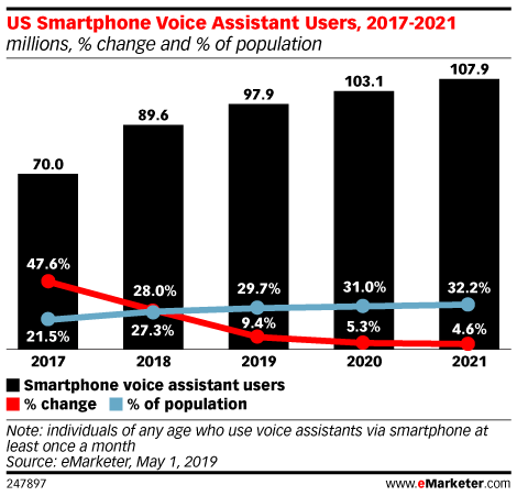 US Smartphone Voice Assistant Users, 2017-2021 (millions, % change and % of population)
