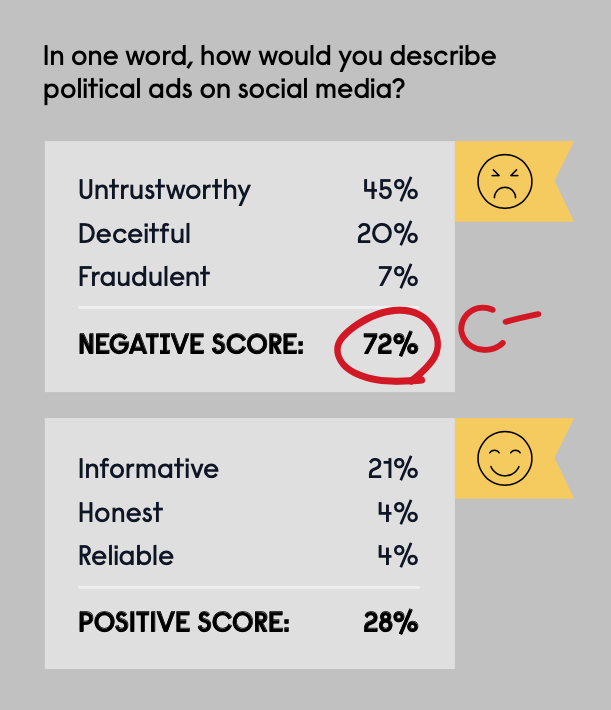 Study: Political CTV Ads More Trusted than Those on Social Media | Sponsored Content