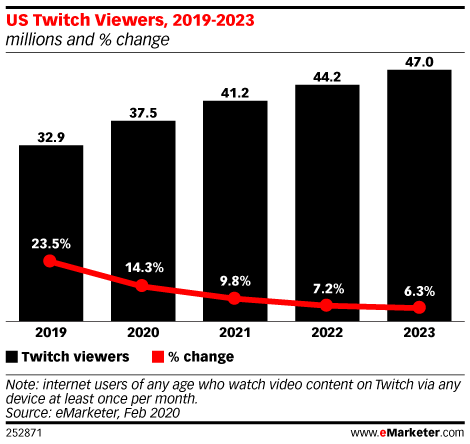 US Twitch Viewers, 2019-2023 (millions and % change)