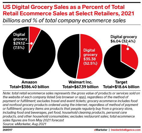 US Digital Grocery Sales as a Percent of Total Retail Ecommerce Sales at Select Retailers, 2021 (billions and % of total company ecommerce sales)