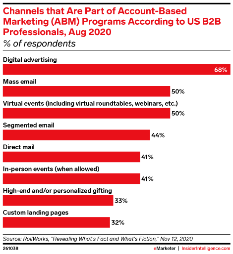 Channels that Are Part of Account-Based Marketing (ABM) Programs According to US B2B Professionals, Aug 2020 (% of respondents)
