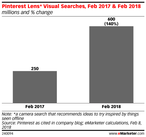 Pinterest Lens* Visual Searches, Feb 2017 & Feb 2018 (millions and % change)