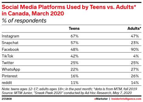 Social Media Platforms Used by Teens vs. Adults* in Canada, March 2020 (% of respondents)