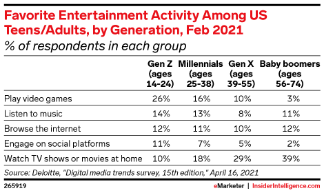 Favorite Entertainment Activity Among US Teens/Adults, by Generation, Feb 2021 (% of respondents in each group)