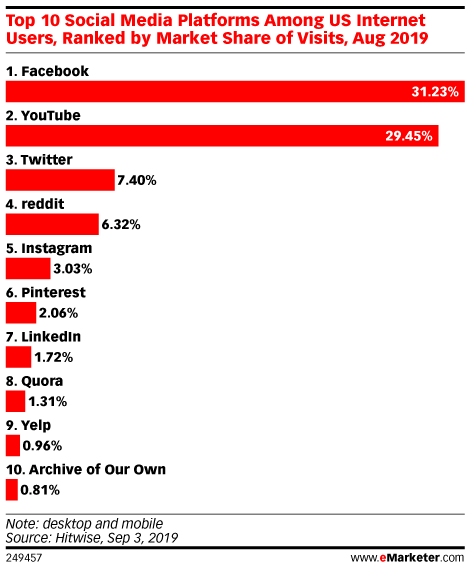 Top 10 Social Media Platforms Among US Internet Users, Ranked by Market Share of Visits, Aug 2019