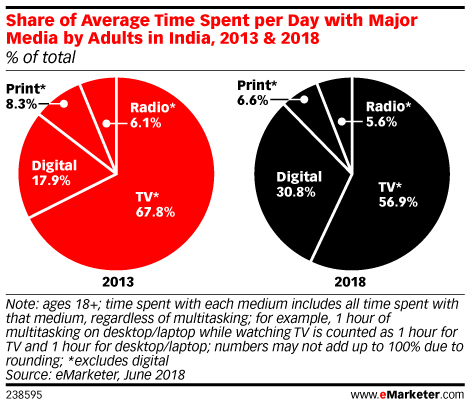 Share of Average Time Spent per Day with Major Media by Adults in India, 2013 & 2018 (% of total)