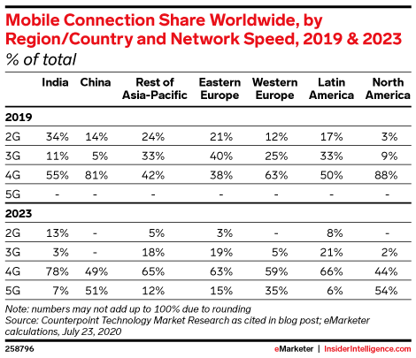 Mobile Connection Share Worldwide, by Region/Country and Network Speed, 2019 & 2023 (% of total)