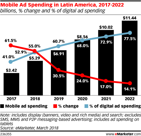 Mobile Ad Spending in Latin America, 2017-2022 (billions, % change and % of digital ad spending)
