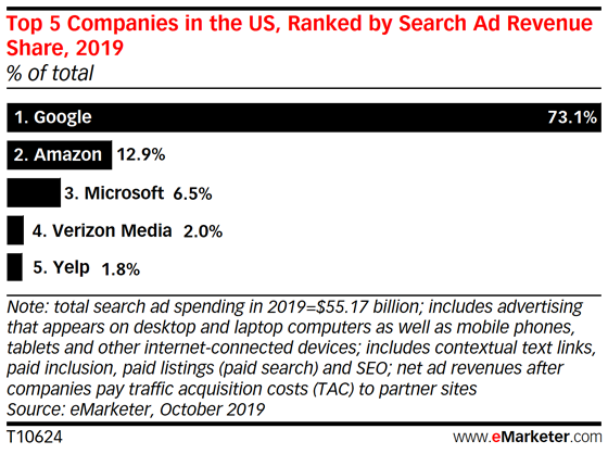 Google Dominates US Search, but Amazon Is Closing the Gap - eMarketer Trends, Forecasts & Statistics