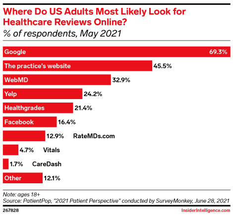 Where Do US Adults Most Likely Look for Healthcare Reviews Online? (% of respondents, May 2021)