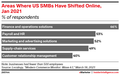 Areas Where US SMBs Have Shifted Online, Jan 2021 (% of respondents)