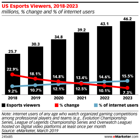 eMarketer Podcast: Video Game Watchers, Outrageous Prize Pools, Google Stadia and Esports Marketing - eMarketer Trends, Forecasts & Statistics