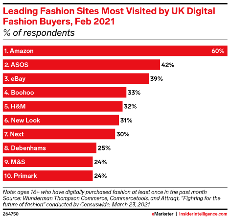 Leading Fashion Sites Most Visited by UK Digital Fashion Buyers, Feb 2021 (% of respondents)