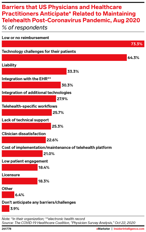 Barriers that US Physicians and Healthcare Practitioners Anticipate* Related to Maintaining Telehealth Post-Coronavirus Pandemic, Aug 2020 (% of respondents)