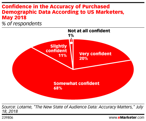 Confidence in the Accuracy of Purchased Demographic Data According to US Marketers, May 2018 (% of respondents)