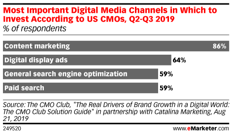 Most Important Digital Media Channels in Which to Invest According to US CMOs, Q2-Q3 2019 (% of respondents)