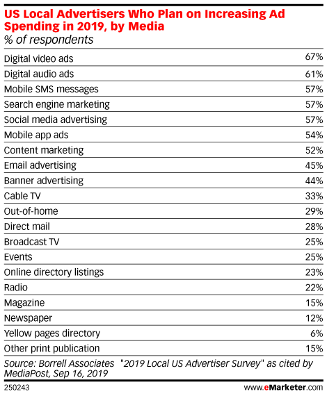 US Local Advertisers Who Plan on Increasing Ad Spending in 2019, by Media (% of respondents)