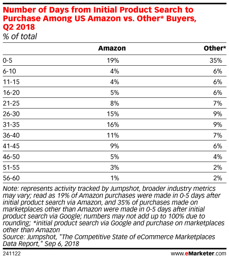 Number of Days from Initial Product Search to Purchase Among US Amazon vs. Other* Buyers, Q2 2018 (% of total)