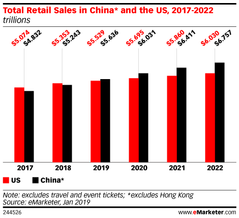 Total Retail Sales in China* and the US, 2017-2022 (trillions)