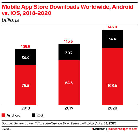 Mobile App Store Downloads Worldwide, Android vs. iOS, 2018-2020 (billions)