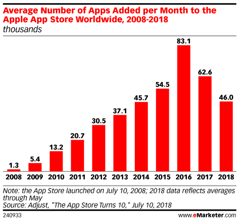 Average Number of Apps Added per Month to the Apple App Store Worldwide, 2008-2018 (thousands)