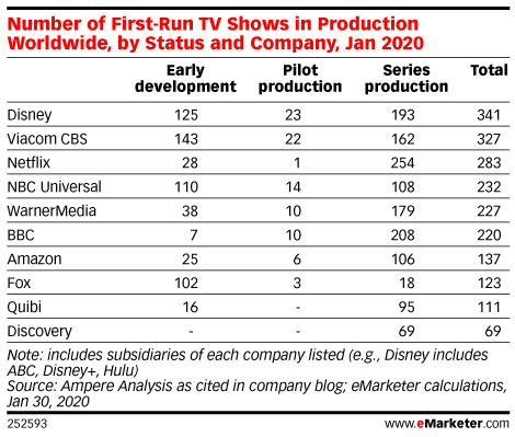 Number of First-Run TV Shows in Production Worldwide, by Status and Company, Jan 2020