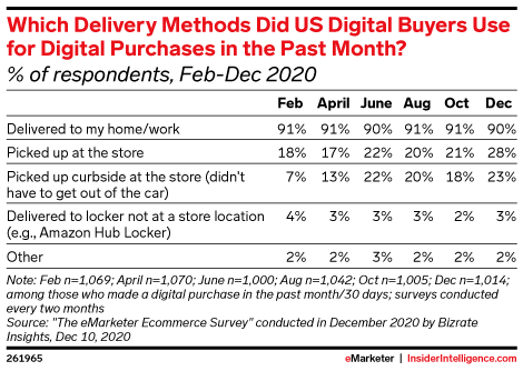 Which Delivery Methods Did US Digital Buyers Use for Digital Purchases in the Past Month? (% of respondents, Feb-Dec 2020)