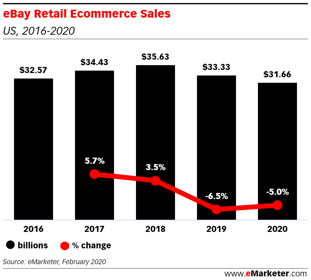 How Changes In Marketing Spend Increased Seller Fees Are Affecting Ebay Emarketer Trends Forecasts Statistics