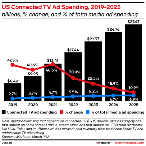 US Connected TV Ad Spending, 2019-2025 (billions, % change, and % of total media ad spending)