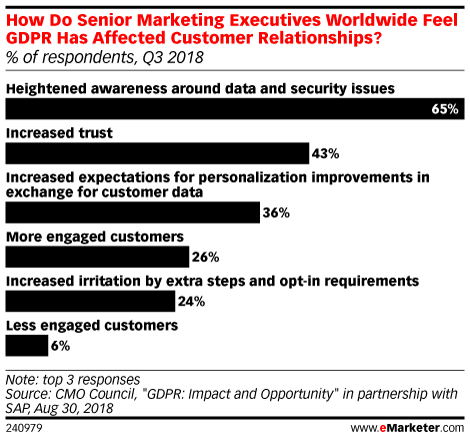 How Do Senior Marketing Executives Worldwide Feel GDPR Has Affected Customer Relationships? (% of respondents, Q3 2018)