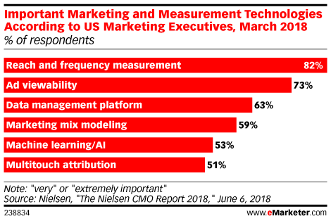 Important Marketing and Measurement Technologies According to US Marketing Executives, March 2018 (% of respondents)