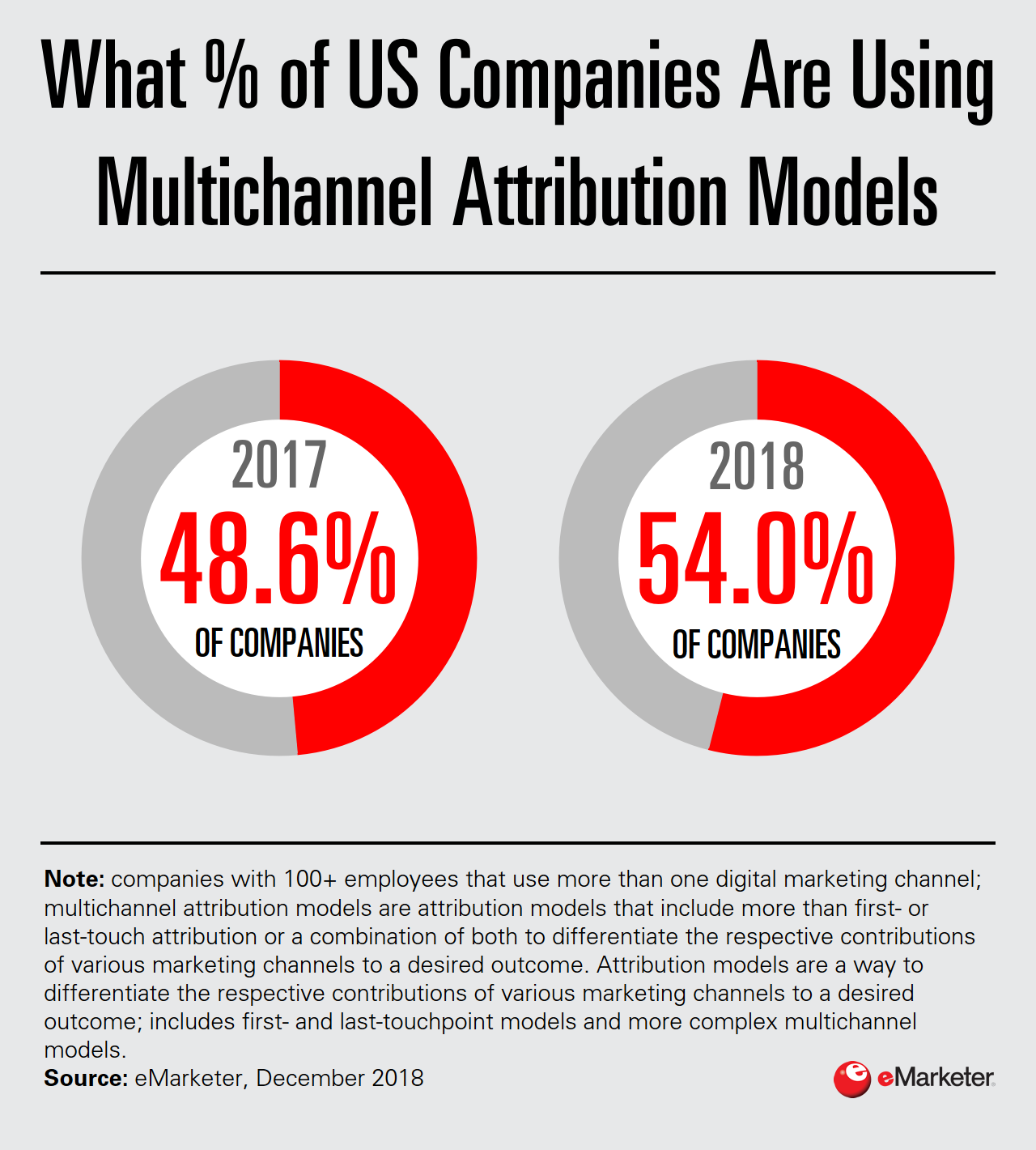 How Many Companies in the US Use Multitouch Attribution? - eMarketer Trends, Forecasts & Statistics
