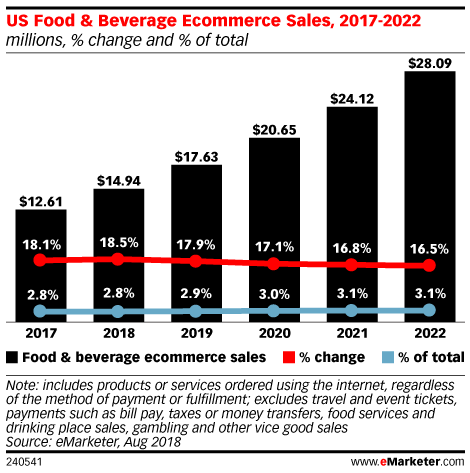 US Food & Beverage Ecommerce Sales, 2017-2022 (millions, % change and % of total)