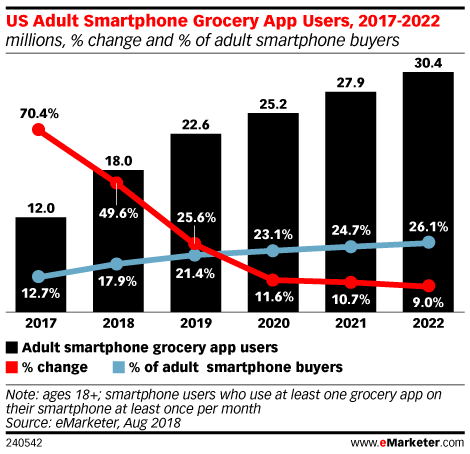 US Adult Smartphone Grocery App Users, 2017-2022 (millions, % change and % of adult smartphone buyers)