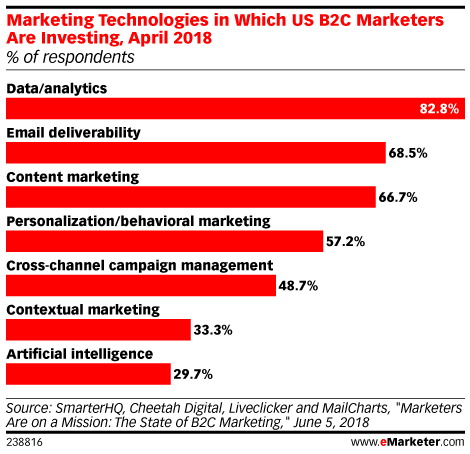 Marketing Technologies in Which US B2C Marketers Are Investing, April 2018 (% of respondents)