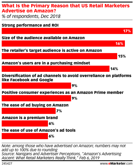 What Is the Primary Reason that US Retail Marketers Advertise on Amazon? (% of respondents, Dec 2018)