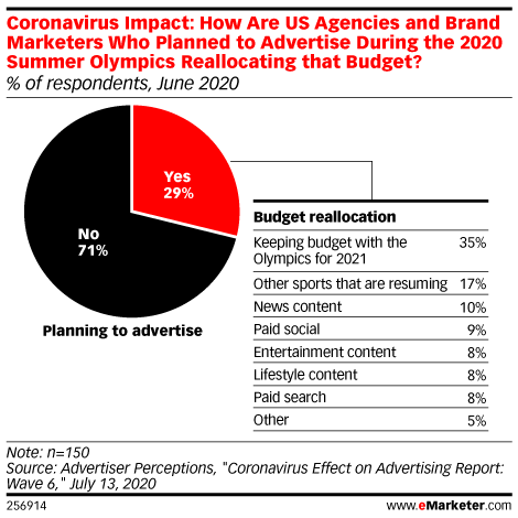 Coronavirus Impact: How Are US Agencies and Brand Marketers Who Planned to Advertise During the 2020 Summer Olympics Reallocating that Budget? (% of respondents, June 2020)