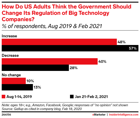 How Do US Adults Think the Government Should Change Its Regulation of Big Technology Companies? (% of respondents, Aug 2019 & Feb 2021)