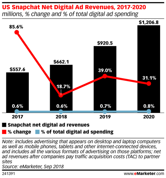 eMarketer Lowers Snap Ad Forecast - eMarketer Trends