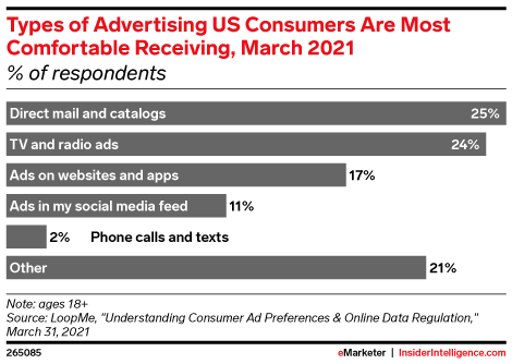 Types of Advertising US Consumers Are Most Comfortable Receiving, March 2021 (% of respondents)