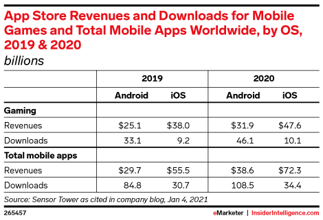 App Store Revenues and Downloads for Mobile Games and Total Mobile Apps Worldwide, by OS, 2019 & 2020 (billions)