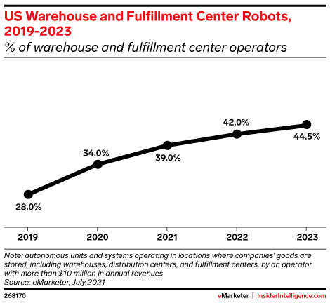 US Warehouse and Fulfillment Center Robots, 2019-2023 (% of warehouse and fulfillment center operators)
