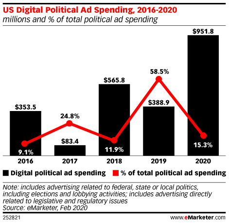 US Digital Political Ad Spending, 2016-2020 (millions and % of total political ad spending)
