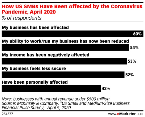 How US SMBs Have Been Affected by the Coronavirus Pandemic, April 2020 (% of respondents)