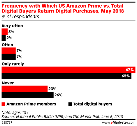 Frequency with Which US Amazon Prime vs. Total Digital Buyers Return Digital Purchases, May 2018 (% of respondents)