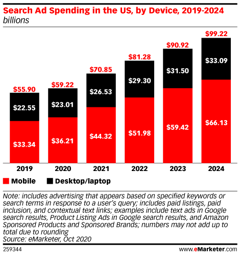 Search Ad Spending in the US, by Device, 2019-2024 (billions)
