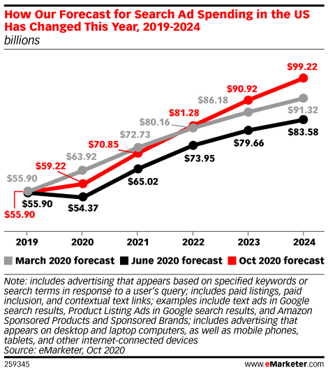 How Our Forecast for Search Ad Spending in the US Has Changed This Year, 2019-2024 (billions)