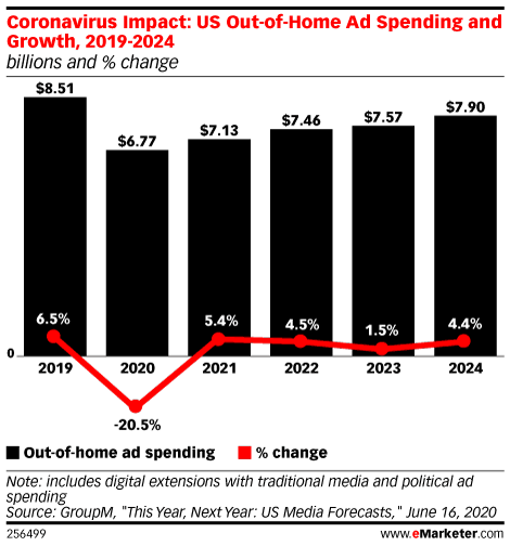 Coronavirus Impact: US Out-of-Home Ad Spending and Growth, 2019-2024 (billions and % change)